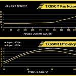 Corsair TX650M Alimentation PC (Semi-Modulaire, 80 PLUS Gold, 650 Watt, EU) de la marque Corsair image 4 produit
